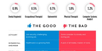 The Best and Worst Jobs in America {Infographic}