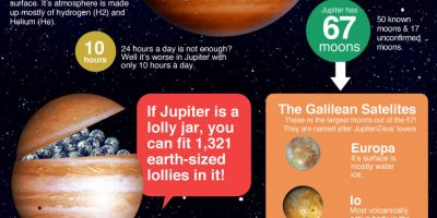 Jupiter Facts {Infographic}