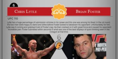 10 Greatest Submissions in MMA {Infographic}