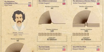 Most Popular Books of All Time {Infographic}