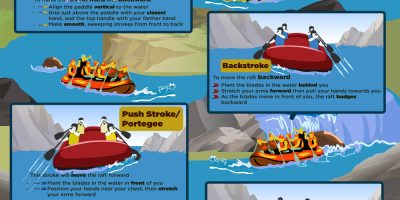 Paddling Strokes for Beginners {Infographic}