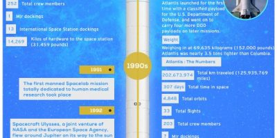 The Future of Space Travel Infographic