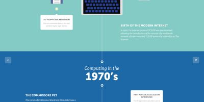A Visual History of Computers {Infographic}