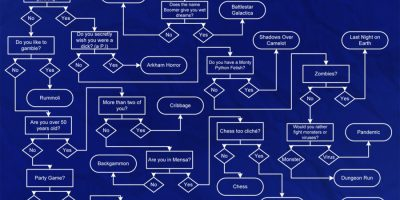 Choose the Perfect Board Game {Infographic}