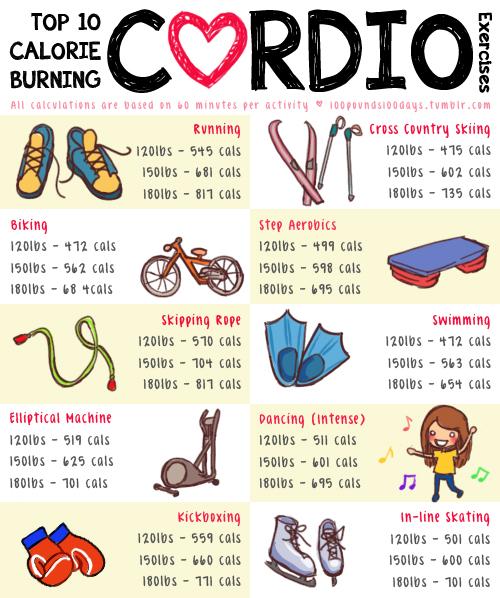 cardio infographic