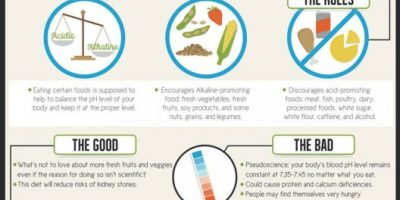 Debunking Popular Diets {Infographic}