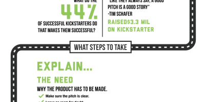How to Make Your Kickstarter Campaign a Success {Infographic}