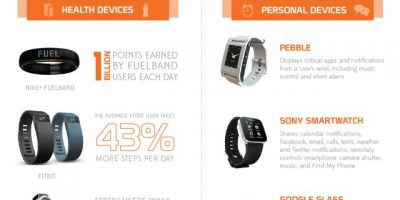 The Next MegaTrend: Wearable Tech {Infographic}