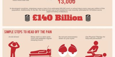 How to Deal with Migraines {Infographic}