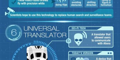 Sci-Fi Inventions You Never Knew Existed {infographic}