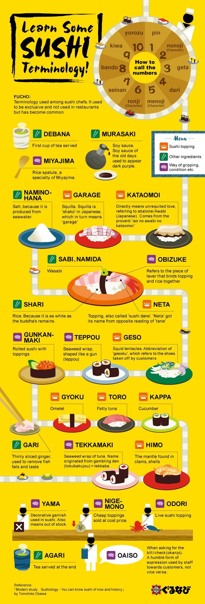 sushi terminology