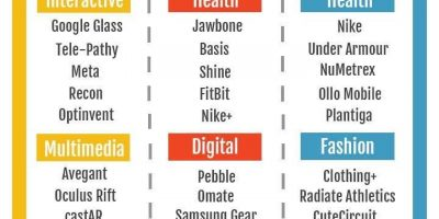 The Future of Wearables {Infographic}