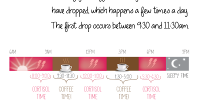 The Best Time To Drink Coffee {Infographic}