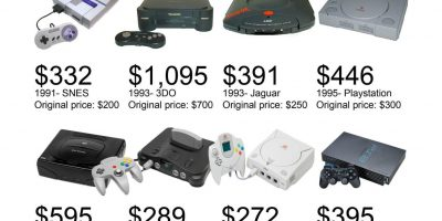 Video Game Consoles Adjusted For Inflation Infographic
