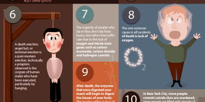 15 Interesting Facts About Death {Infographic}