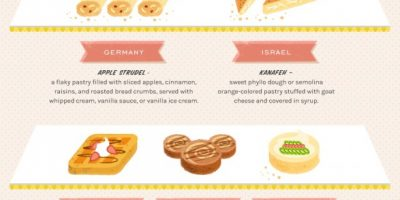 20 Desserts From Around the World {Infographic}