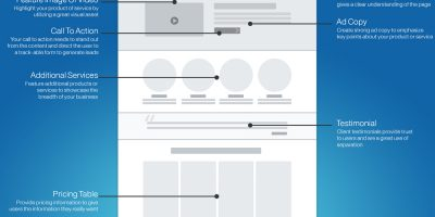 Landing Page Optimization How To {Infographic}