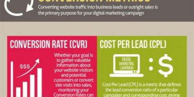 Marketing Metrics You Need to Focus On {Infographic}