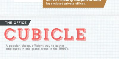 Anatomy of Perfect Office Space {Infographic}
