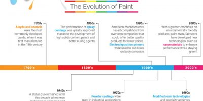 A History of Paint & Green Initiatives {Infographic}