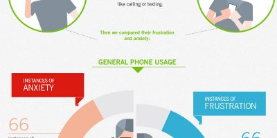 How to Keep Your Smartphone Addiction In Check {Infographic}