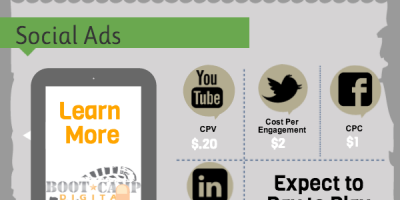Social Media Trends in 2014 {Infographic}