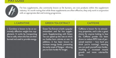 Guide To Sports Supplements {Infographic}