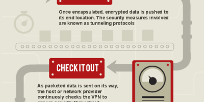 How VPNs Work {Infographic}