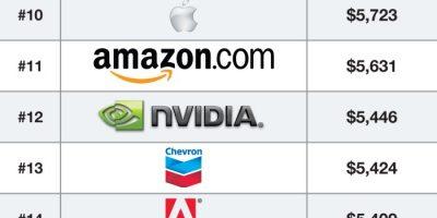 Highest Paid Interns {Infographic}