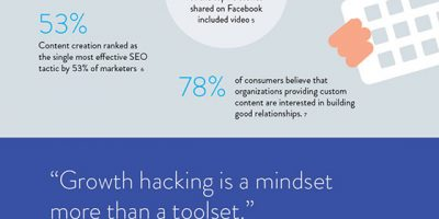 How to Become a Content Marketing Hacker {Infographic}