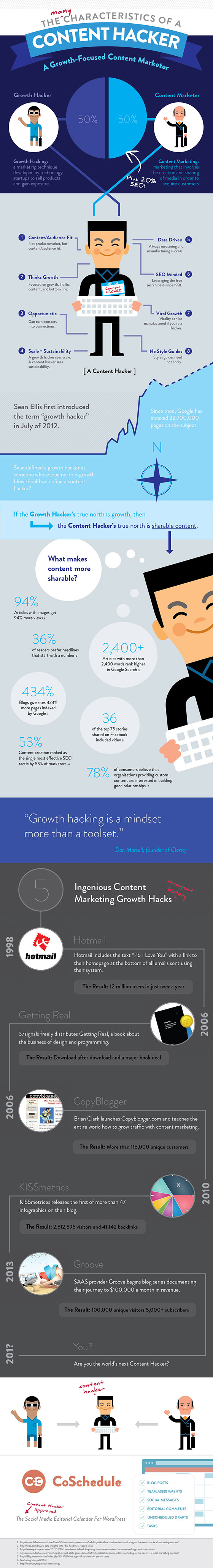 content marketing hacker