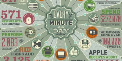 How Much Data Is Generated Online Every Minute? {Infographic}