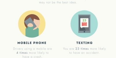 The Psychology of Driving Distractions