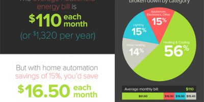 Benefits of Home Automation {Infographic}