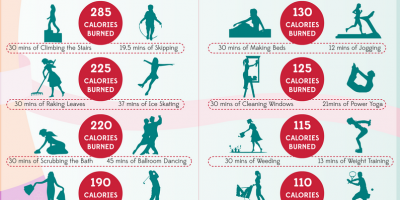 Housework = Calorie Killer {Infographic}