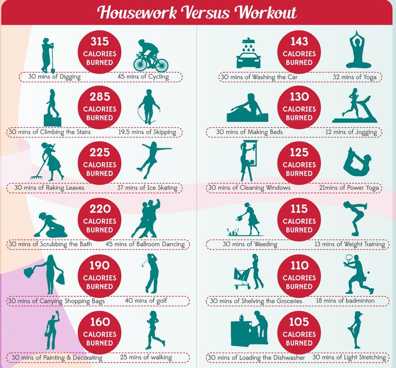 Housework = Calorie Killer {Infographic} - Best Infographics