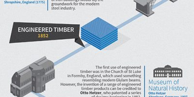 Materials in Architecture {Infographic}