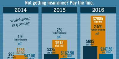 Obamacare and Your Taxes Infographic