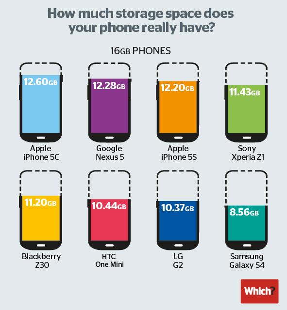 phone storage real