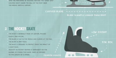 Different Types of Skates {Infographic}