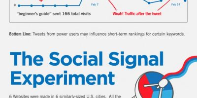 How Social Signals Impact Search Engine Rankings {Infographic}