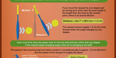 Why Tennis Is So Difficult {Infographic}