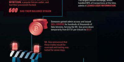 Bitcoin History {Infographic}