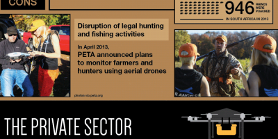 Drones Invading Our Skies {Infographic}
