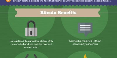 Bitcoin & Edison's Currency Plan {Infographic}