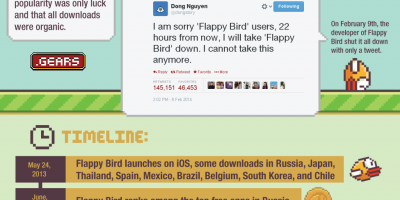 The Rise & Fall of Flappy Bird {Infographic}
