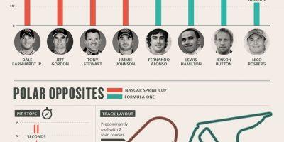 NASCAR vs. F1: A Comparison {Infographic}
