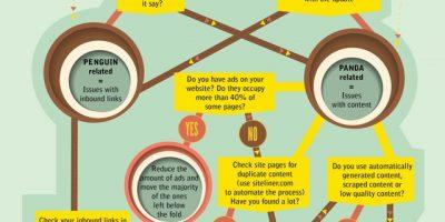 Troubleshooting Google Penalties {Infographic}