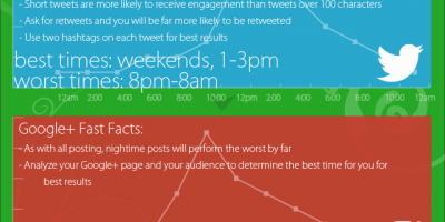 Best Times To Post On Social Media? {Infographic}
