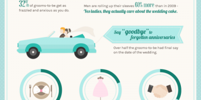 Weddings: What Men Really Want {Infographic}